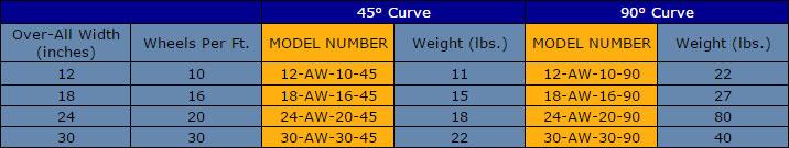 aw-curve