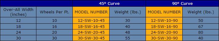 sw-curve